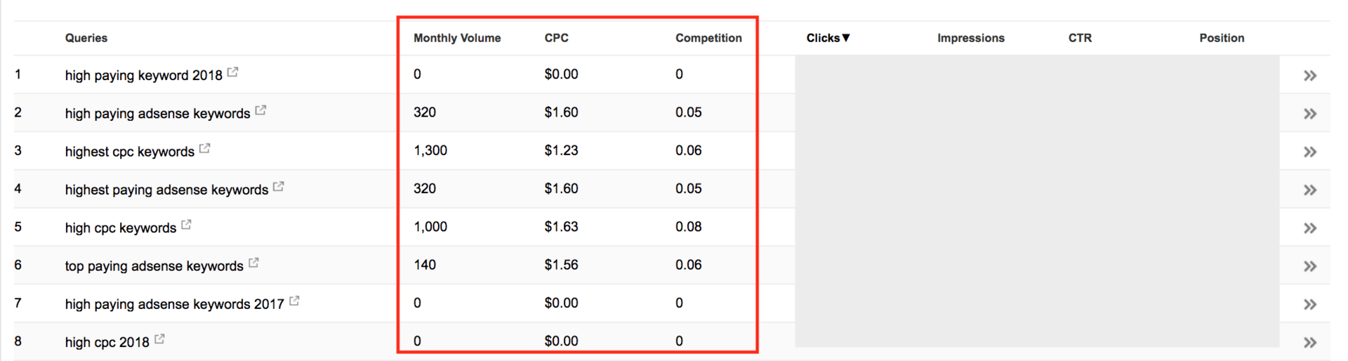 how to find high cpc keywords