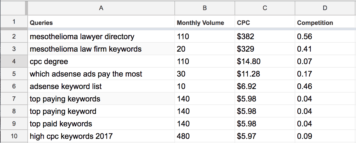 sorted cpc keywords top paying