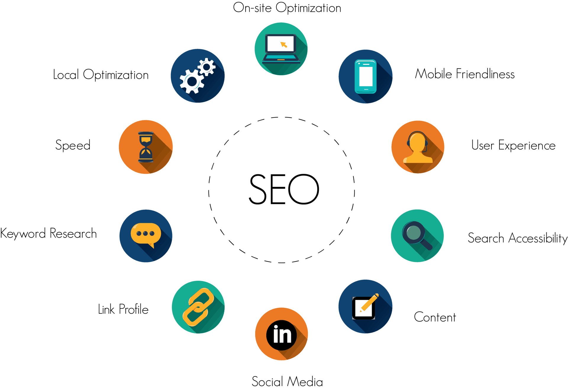 What is SEO - And How Does it Work? [Easy Intro for Beginners]