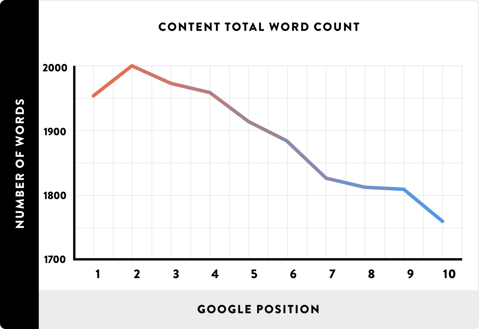 length of content seo