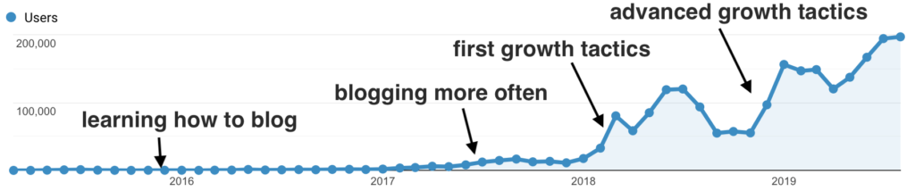 how my traffic has evolved over time